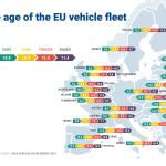 Prosječna starost automobila u Hrvatskoj je 12,6 godina