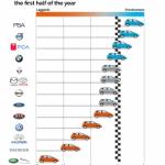 Tri puta više prodanih električnih vozila u Europi ove godine