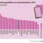 Eurostat: Trošak za komunikacije najveći Bugarima i Hrvatima