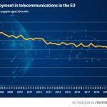 Pandemija donijela skok zaposlenosti u telekomunikacijskom sektoru