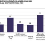 DSZ: Primjena ICT u poduzećima 2020.
