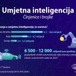 EU planira godišnja ulaganja od 20 milijardi eura za razvoj AI