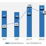 Ove godine prosječna cijena mobitela ide na 310 dolara